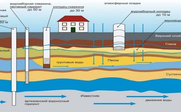 Бурение скважин на воду: от